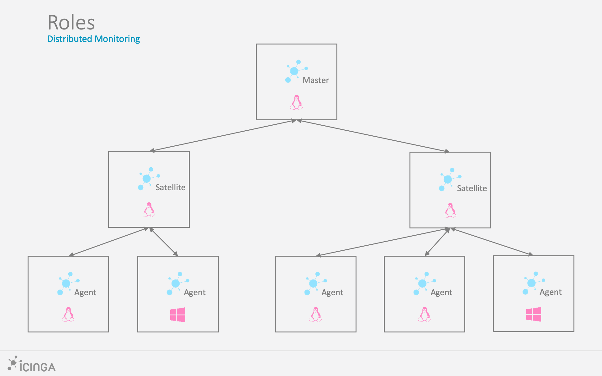 Distributed Monitoring - Icinga 2
