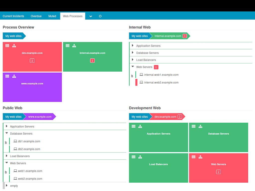 businessprocess-dashboard