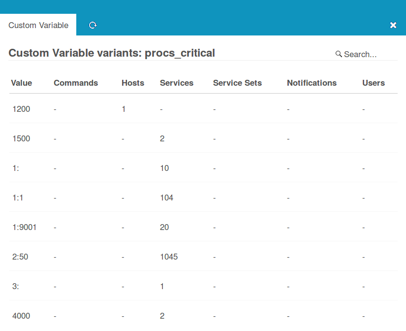 Used variants of a specific Custom Variable