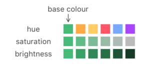 Visual representation of a colour with changes in hue, saturation and brightness